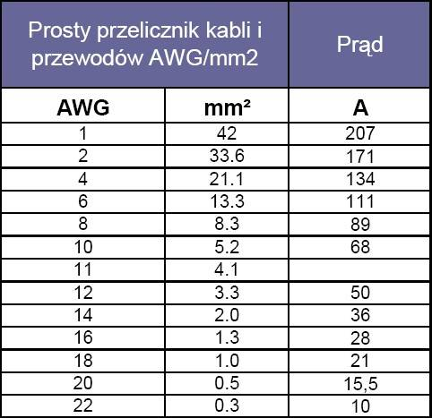 Przelicznik AWG do mm2