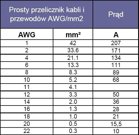 Przelicznik m2 na AWG